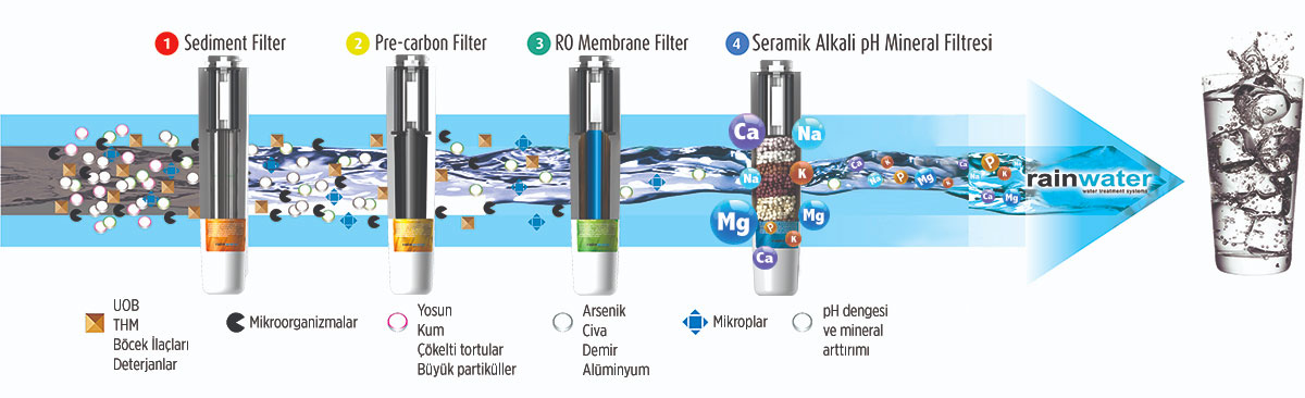 filtre-sema RNW 1600 ARITMALI SICAK SOĞUK SEBİL